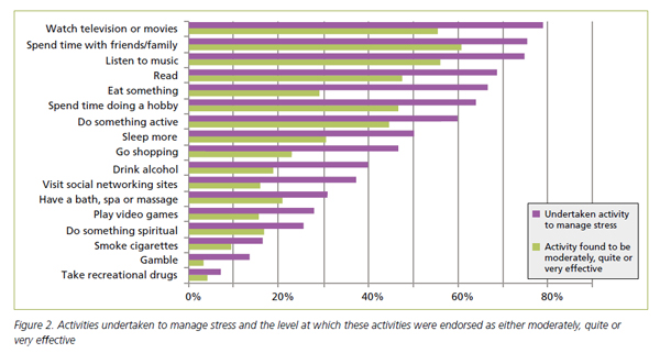 Australian Psychology Society - How Australians Manage Stress 2011 Study