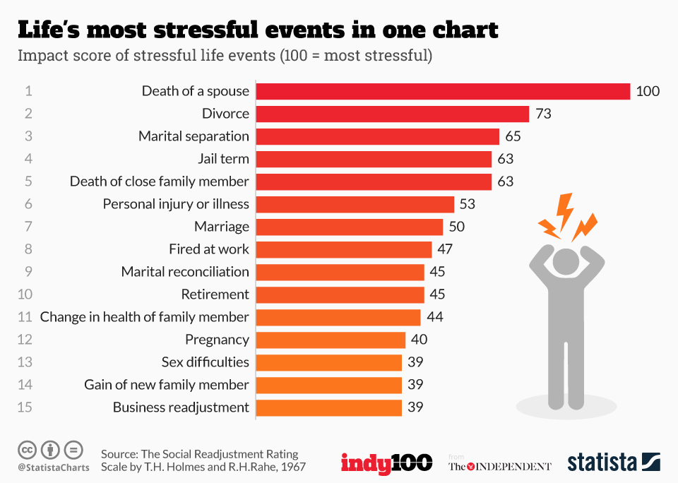 Life's most stressful events in one chart | Statista
